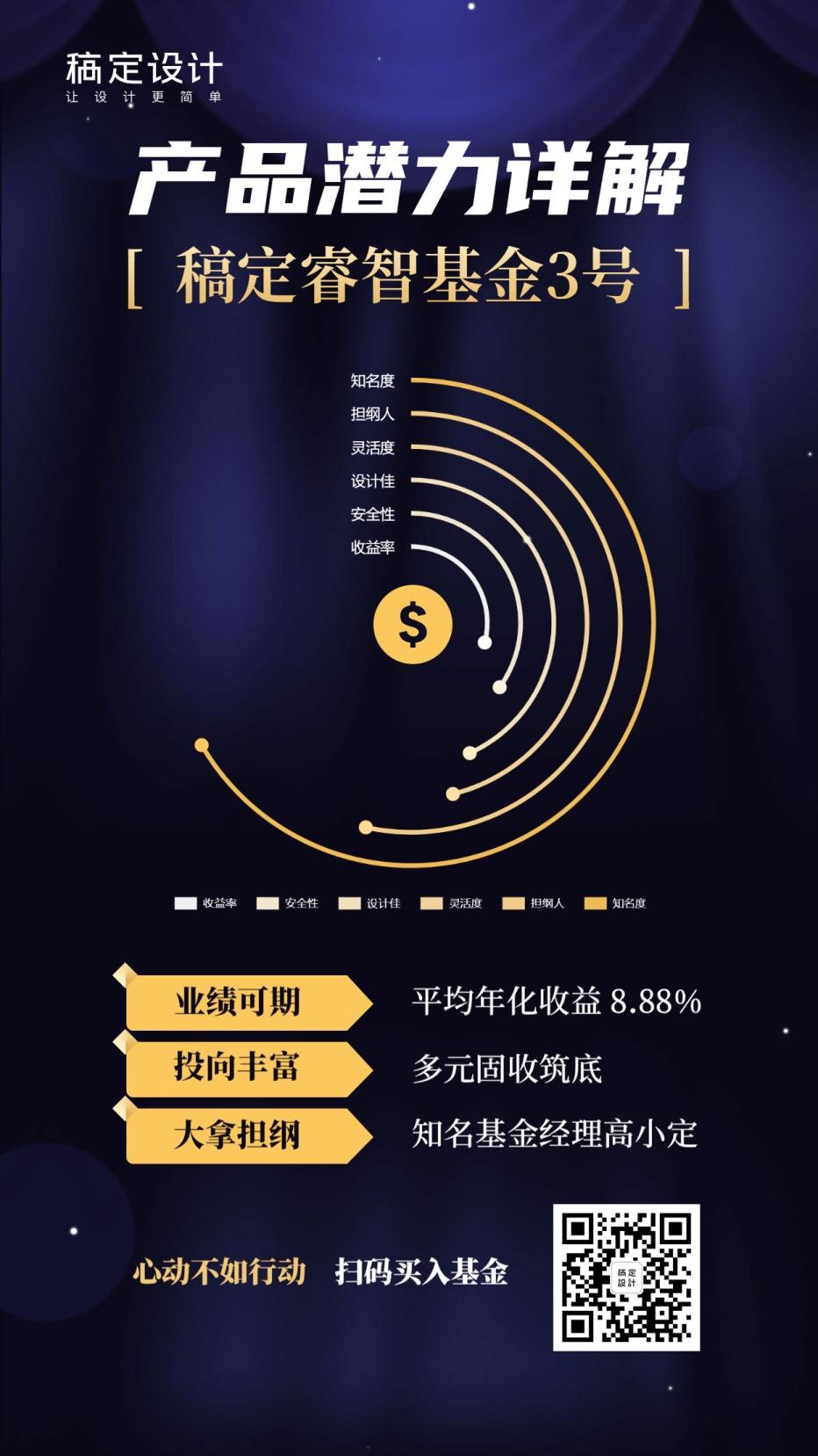 基金产品潜力详情图表海报