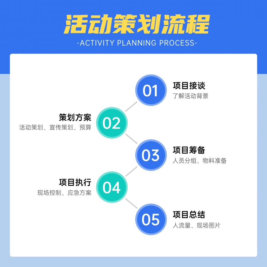 活动策划流程方形图表海报