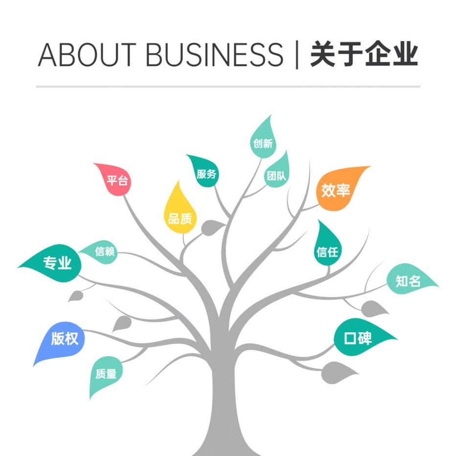 企业介绍产品业务树方形图表海报