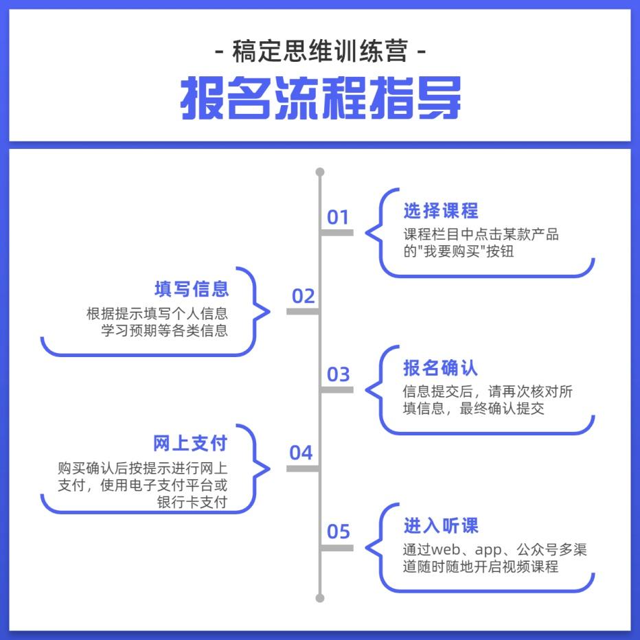 流程时间轴方形图表海报