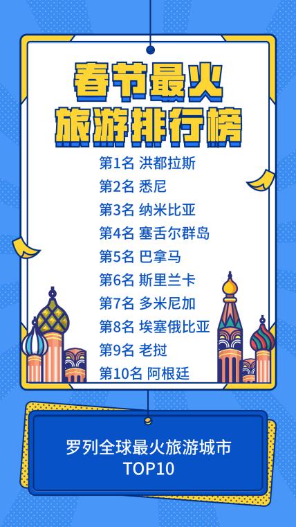 春节最火旅游排行榜手机海报
